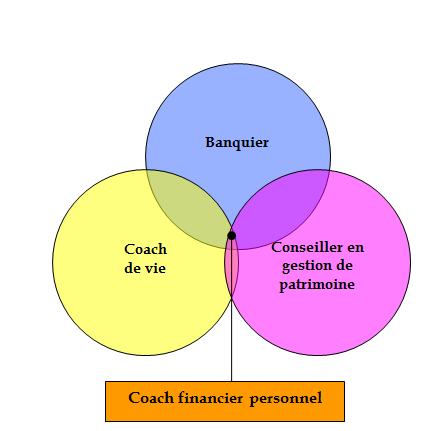démocratisation du coaching financier