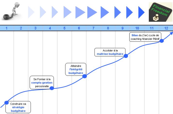 graphique_programme
