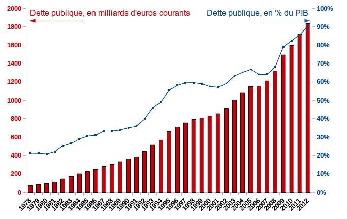 Dette publique française : A quand le sommet ?