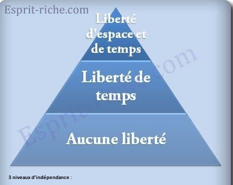 Indépendance financière en 5 étapes : suivez le guide vers la liberté