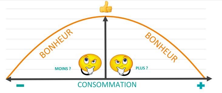 graphique évolution bonheur selon consommation